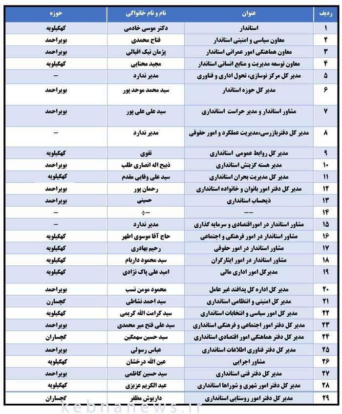 اسامی-مدیران-استاندار-کهگیلویه-و-بویر-احمد